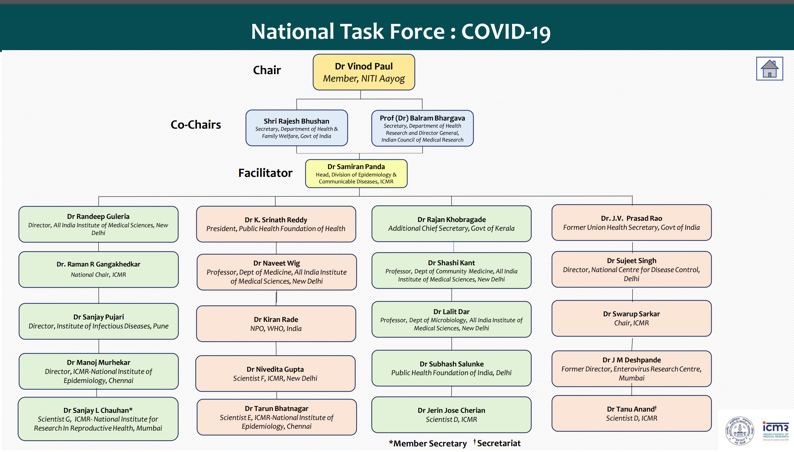 ICMR's Covid-19 Task Force